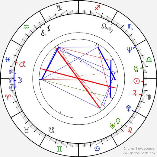Debbi Morgan birth chart, Debbi Morgan astro natal horoscope, astrology
