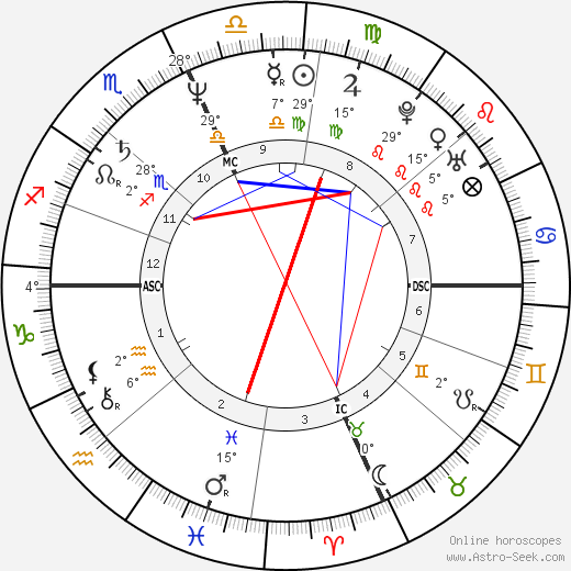 Debby Boone birth chart, biography, wikipedia 2019, 2020