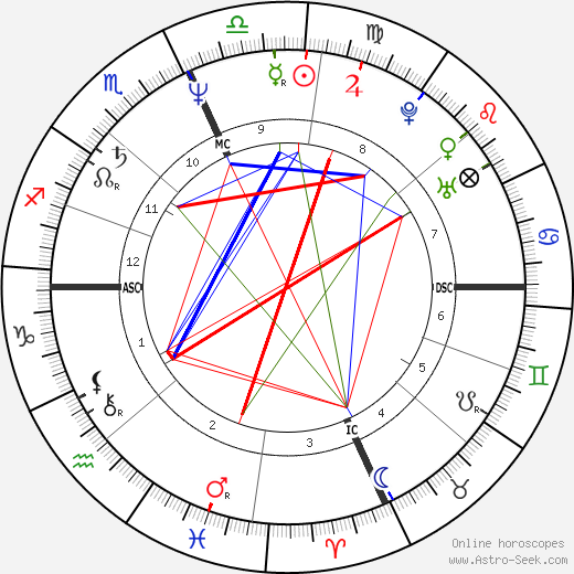 Debby Boone birth chart, Debby Boone astro natal horoscope, astrology