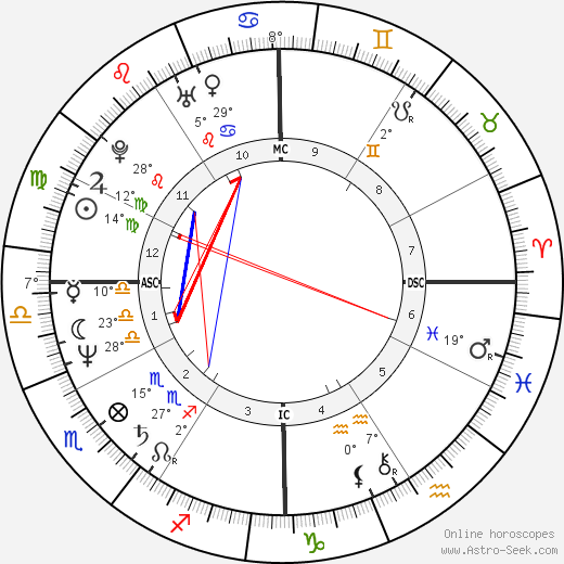 Diane Warren birth chart, biography, wikipedia 2019, 2020