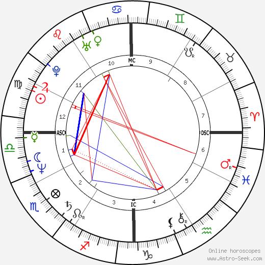 Diane Warren astro natal birth chart, Diane Warren horoscope, astrology