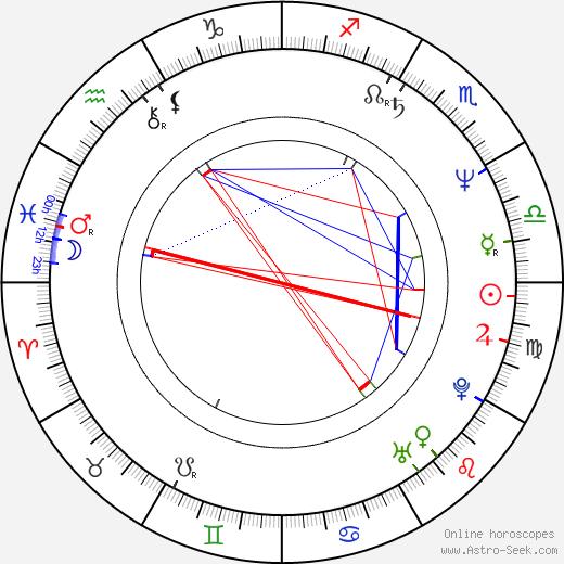 Docho Bodzhakov astro natal birth chart, Docho Bodzhakov horoscope, astrology