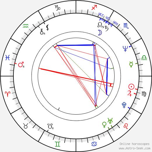Эрик Зонка Erick Zonca день рождения гороскоп, Erick Zonca Натальная карта онлайн