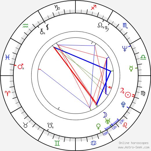 Florin Anton birth chart, Florin Anton astro natal horoscope, astrology