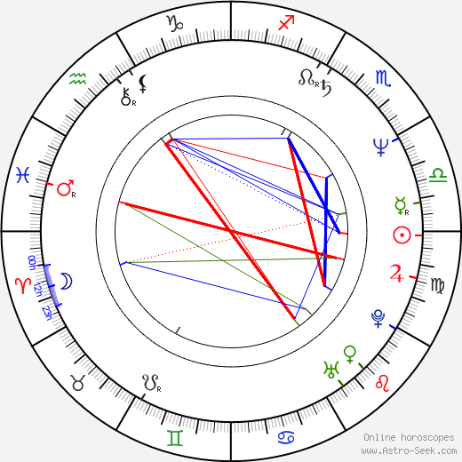 Jane Rosenthal birth chart, Jane Rosenthal astro natal horoscope, astrology