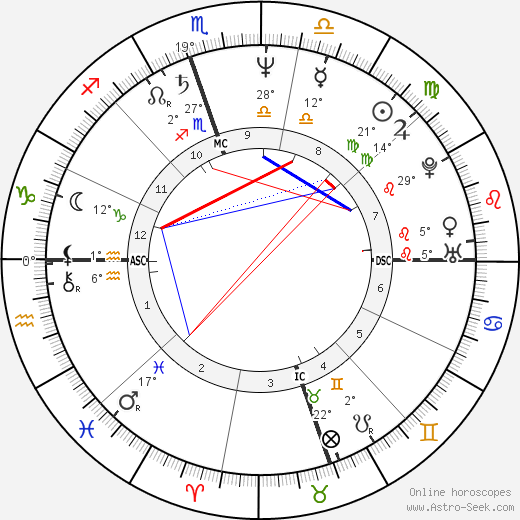Judy Blumberg birth chart, biography, wikipedia 2019, 2020