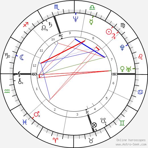 Judy Blumberg astro natal birth chart, Judy Blumberg horoscope, astrology