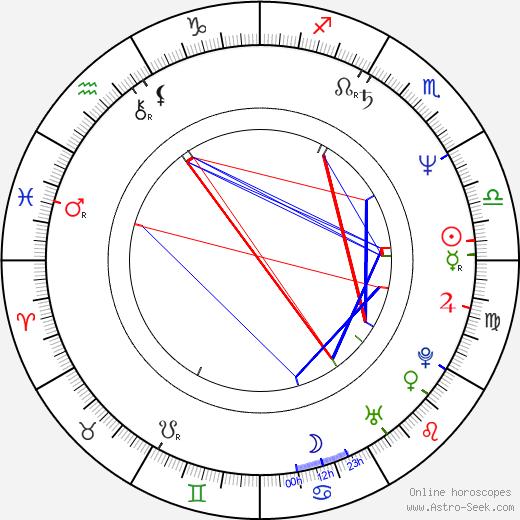 Kiran Shah birth chart, Kiran Shah astro natal horoscope, astrology