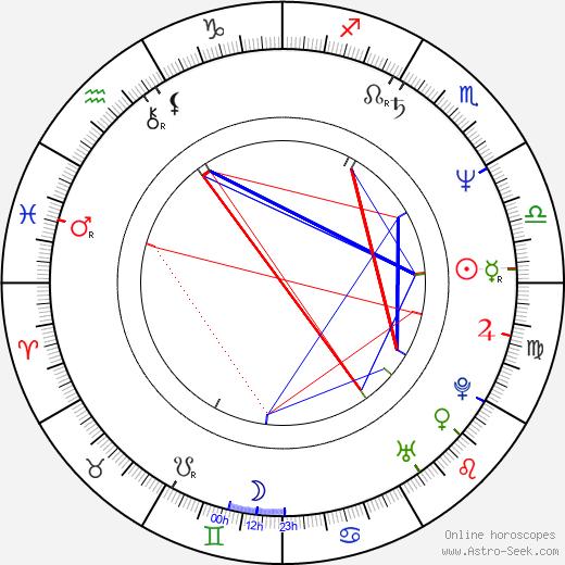 Линда Хэмилтон Linda Hamilton день рождения гороскоп, Linda Hamilton Натальная карта онлайн
