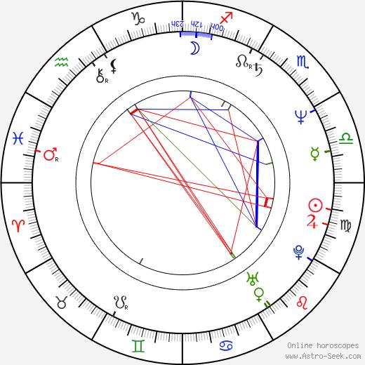 Marika Gombitová astro natal birth chart, Marika Gombitová horoscope, astrology