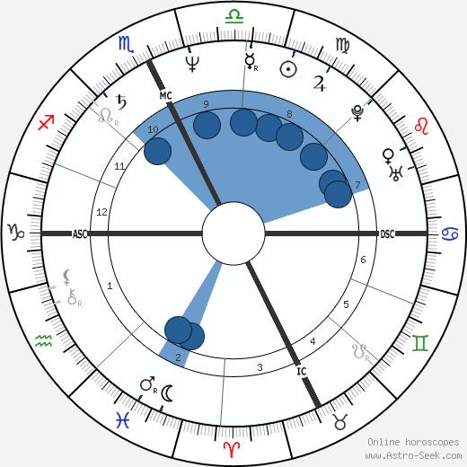 Mark Gearan wikipedia, horoscope, astrology, instagram