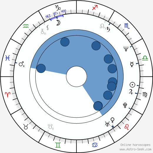 Nathalie Roussel wikipedia, horoscope, astrology, instagram