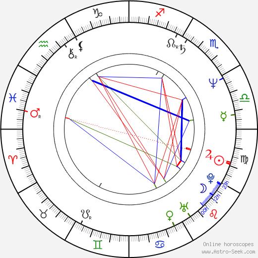 Нора Гёрбе Nóra Görbe день рождения гороскоп, Nóra Görbe Натальная карта онлайн