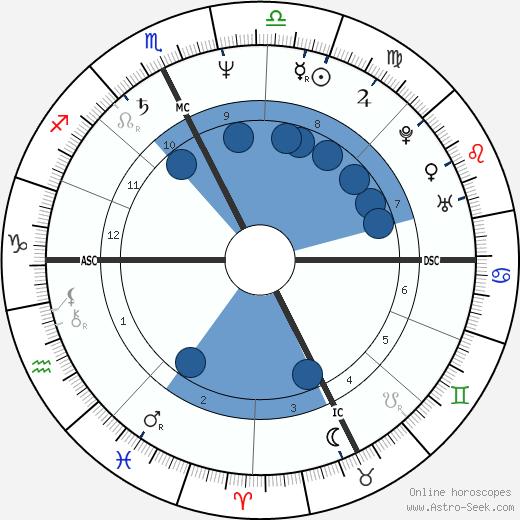 Paolo Rossi wikipedia, horoscope, astrology, instagram