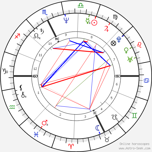 Паоло Росси Paolo Rossi день рождения гороскоп, Paolo Rossi Натальная карта онлайн