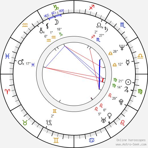 Pavel Kubant birth chart, biography, wikipedia 2019, 2020