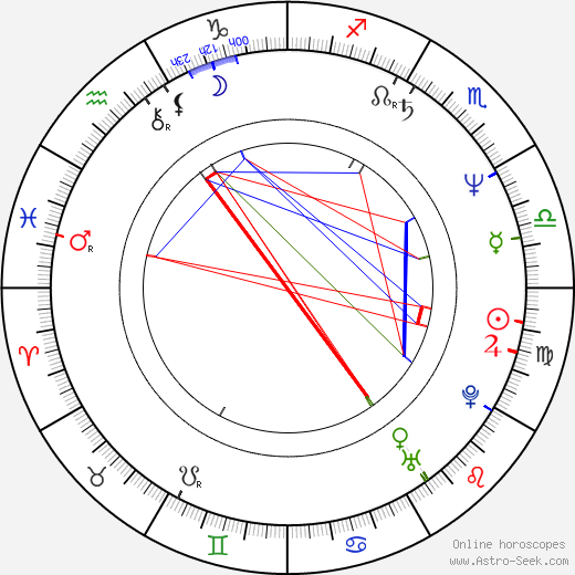 Pavel Kubant tema natale, oroscopo, Pavel Kubant oroscopi gratuiti, astrologia