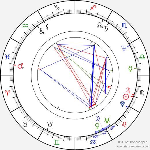 Philece Sampler день рождения гороскоп, Philece Sampler Натальная карта онлайн