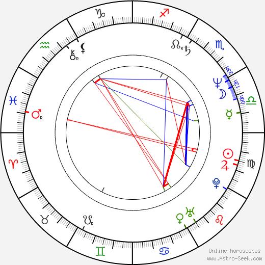 Robert Baier birth chart, Robert Baier astro natal horoscope, astrology