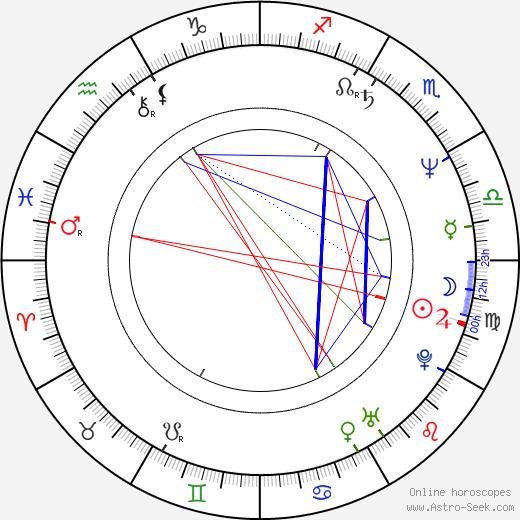 Roine Stolt birth chart, Roine Stolt astro natal horoscope, astrology