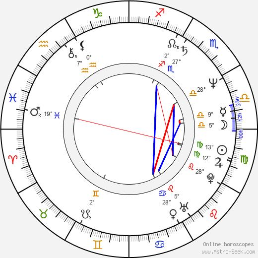 Sakari Kuosmanen birth chart, biography, wikipedia 2019, 2020