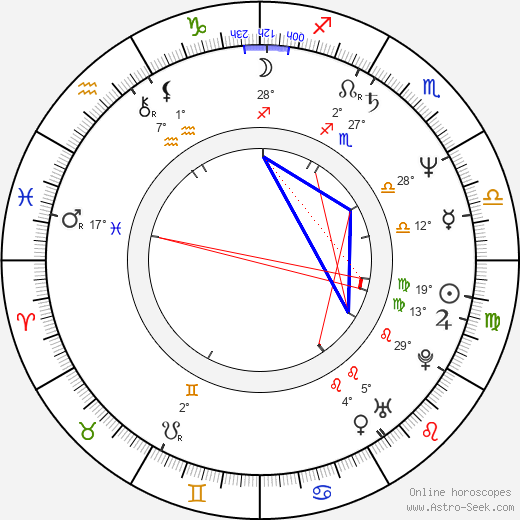 Sam Brownback birth chart, biography, wikipedia 2020, 2021
