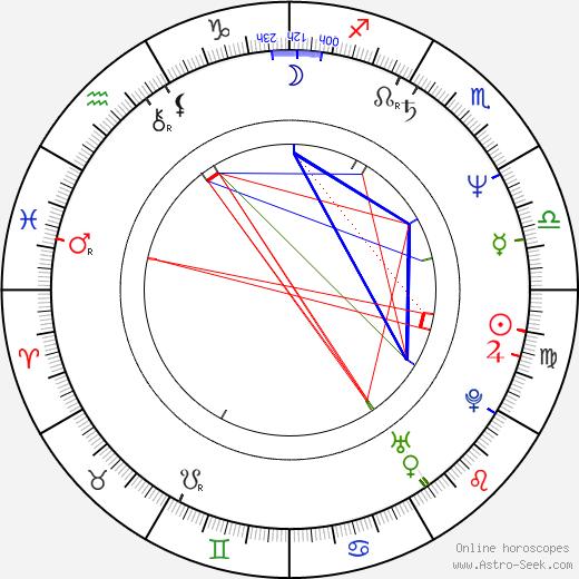 Sam Brownback birth chart, Sam Brownback astro natal horoscope, astrology