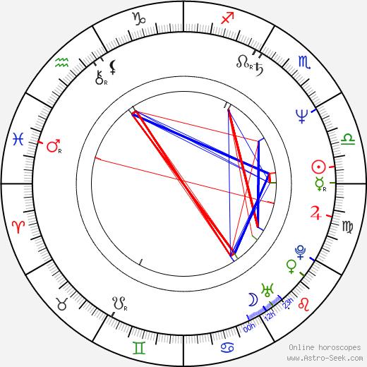 Sebastian Coe birth chart, Sebastian Coe astro natal horoscope, astrology