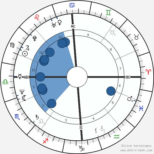 Stefan Johansson wikipedia, horoscope, astrology, instagram