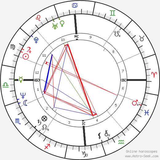 Stefan Johansson birth chart, Stefan Johansson astro natal horoscope, astrology