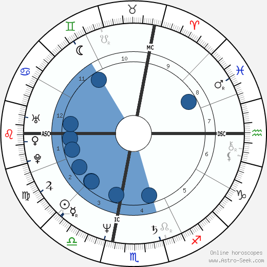 Stuart Ross Patterson wikipedia, horoscope, astrology, instagram