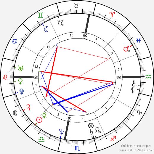 Stuart Ross Patterson день рождения гороскоп, Stuart Ross Patterson Натальная карта онлайн