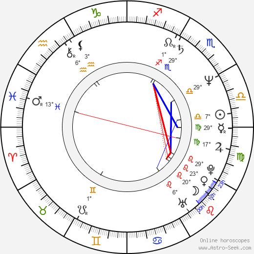 Vondie Curtis-Hall birth chart, biography, wikipedia 2020, 2021