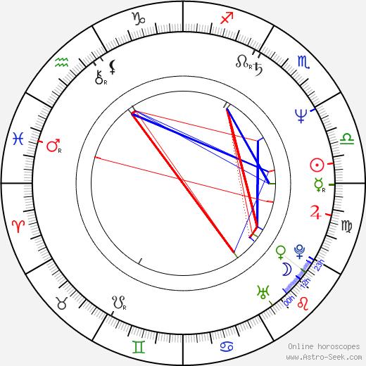 Vondie Curtis-Hall birth chart, Vondie Curtis-Hall astro natal horoscope, astrology