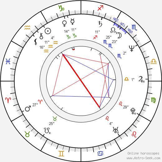 Adrian Edmondson birth chart, biography, wikipedia 2020, 2021
