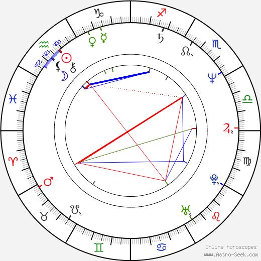 André Balazs день рождения гороскоп, André Balazs Натальная карта онлайн