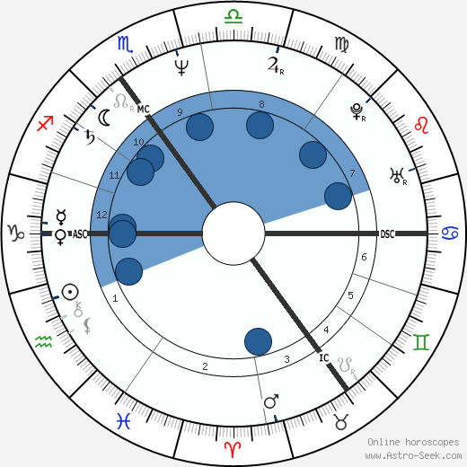 Andrew Collins wikipedia, horoscope, astrology, instagram