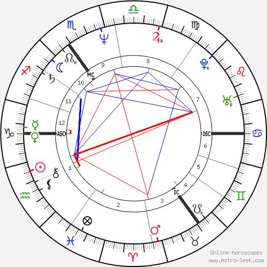 Andrew Collins день рождения гороскоп, Andrew Collins Натальная карта онлайн