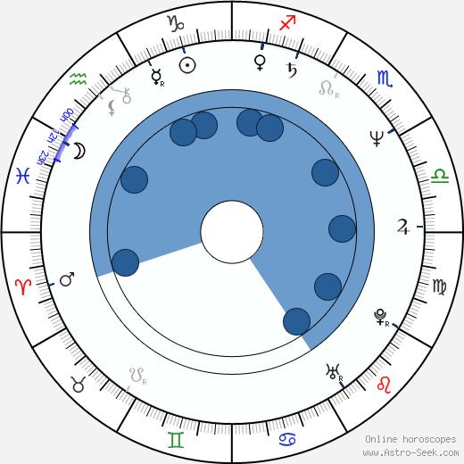 Atik Ismail wikipedia, horoscope, astrology, instagram