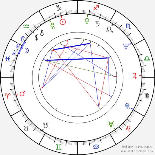 Atik Ismail день рождения гороскоп, Atik Ismail Натальная карта онлайн