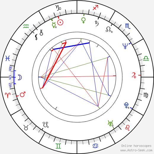 Craig Patton birth chart, Craig Patton astro natal horoscope, astrology