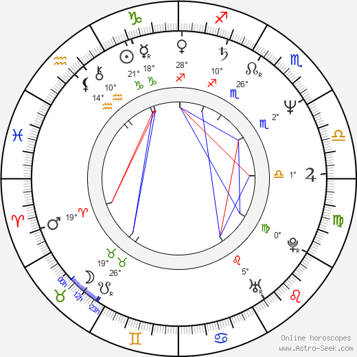 Darryl Dawkins birth chart, biography, wikipedia 2018, 2019