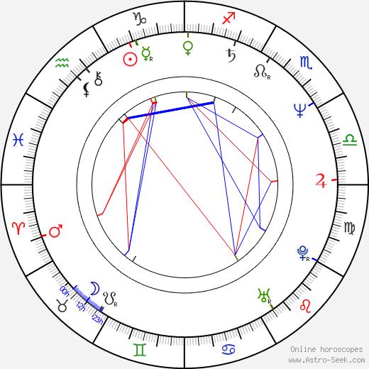 Darryl Dawkins astro natal birth chart, Darryl Dawkins horoscope, astrology
