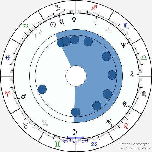 Dave Ward wikipedia, horoscope, astrology, instagram