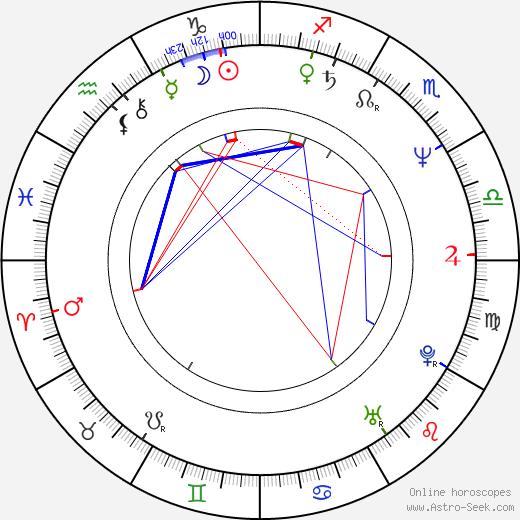 Ewa Kasprzyk birth chart, Ewa Kasprzyk astro natal horoscope, astrology