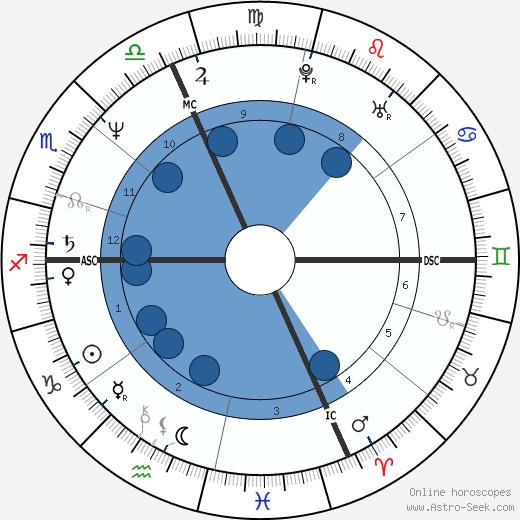 Fabrizio Bentivoglio wikipedia, horoscope, astrology, instagram