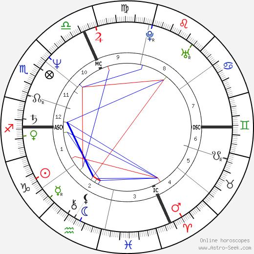 Fabrizio Bentivoglio astro natal birth chart, Fabrizio Bentivoglio horoscope, astrology