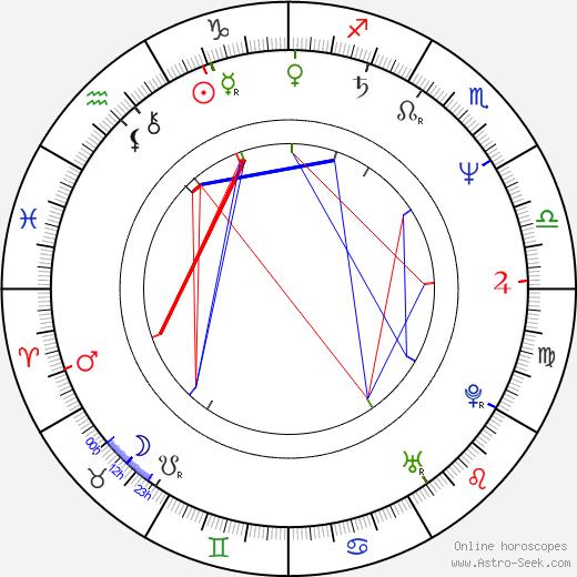 Franco Castellano день рождения гороскоп, Franco Castellano Натальная карта онлайн
