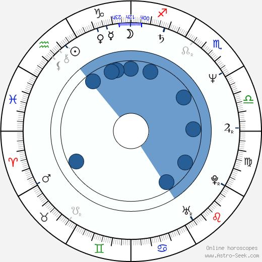 Frank Miller wikipedia, horoscope, astrology, instagram