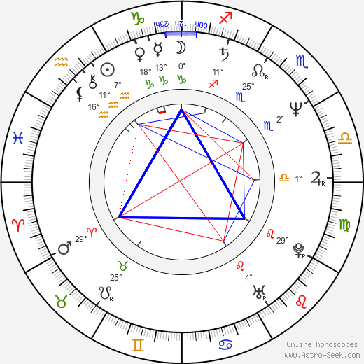 Frank Miller birth chart, biography, wikipedia 2019, 2020